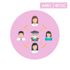 Разработка педагогического совета с использованием технологии АМО в условиях внедрения ФГОС